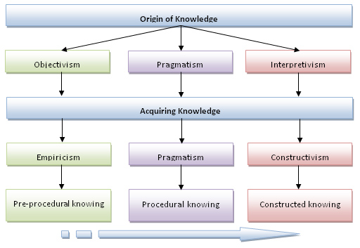 pragmatist learning style definition